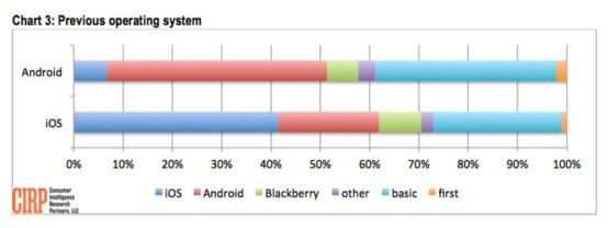 Usuarios de iPhone, los más fieles