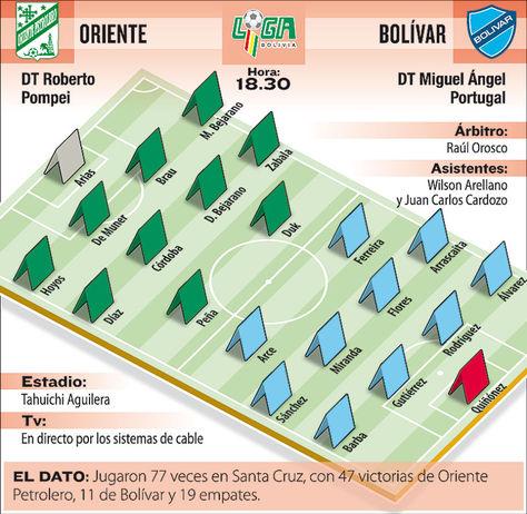 Info Oriente Petrolero vs Bolívar.