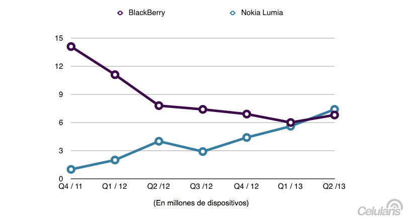 Ventas de Nokia Lumia BlackBerry