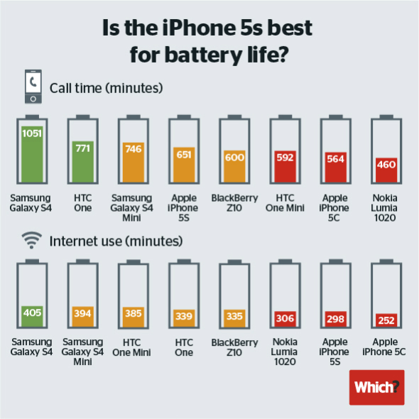 iPhone 5s-battery-life comparison