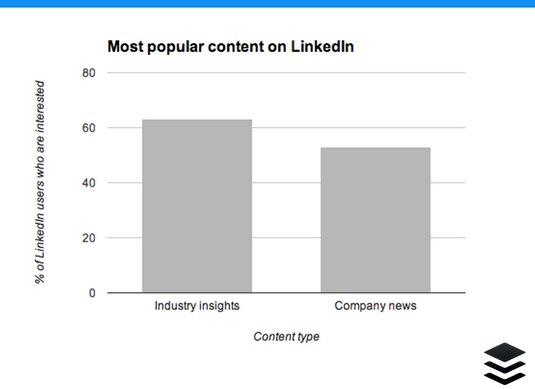 contenido más popular linkedin