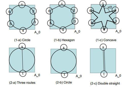 Terremoto - Geometría integral