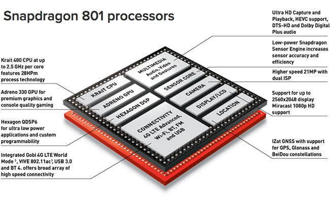 Qualcomm Snapdragon 801 diagram