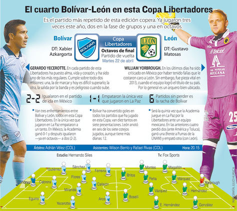 Info Bolívar vs León.
