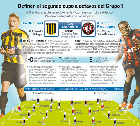 Info The Strongest vs Atlético Paranaense.