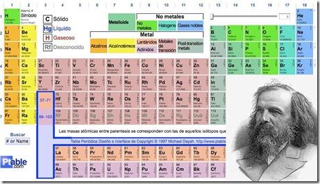 Quin lo dira descubrimientos e inventos creados en sueos eju el qumico ruso dimitri mendeliev invent y desarroll su tabla peridica de elementos basndose nicamente en experimentos cientficos urtaz Gallery
