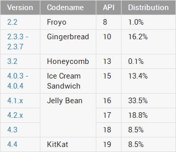 Distribución de versiones Android en mayo de 2014