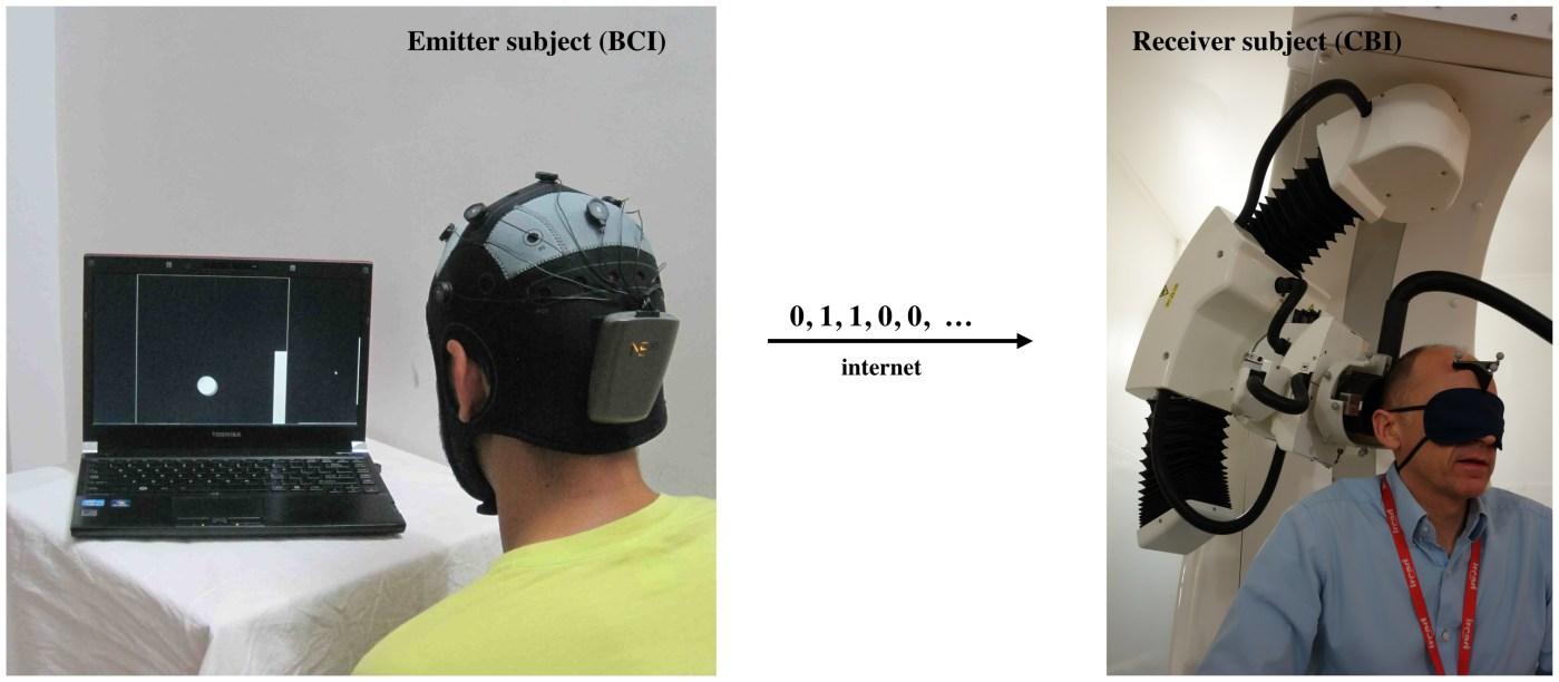 El sujeto emisor, izquierda, se comunica a través de internet con el receptor, derecha. Plosone.org