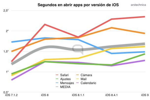 Rendimiento de los distintos sistemas en iPhone 4S.