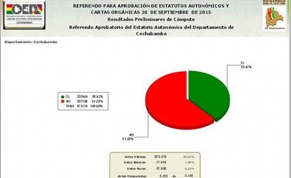 Al 100% del conteo, se confirma la victoria del No en Cochabamba. - Los Tiempos Digital | Usuario