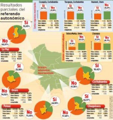 El No se consolida en las cinco regiones al cierre del cómputo