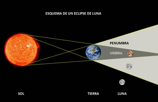 Posicionamiento del Sol, la Tierra y la Luna en un eclipse lunar. Fuente: Guioteca