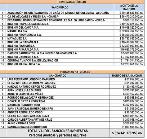 Lista de los sancionados en Colombia por bloquear importaciones de azúcar de mercados como Bolivia