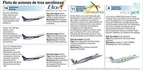 Info flota aviones aerolíneas.