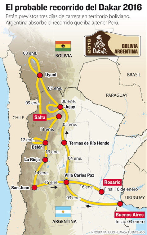 Info Rally Dakar 2016.