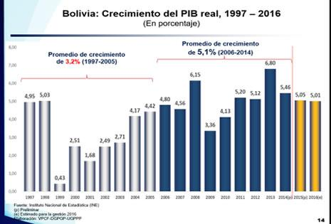 Datos sobre el crecimiento del PIB del ministerio de Economía.