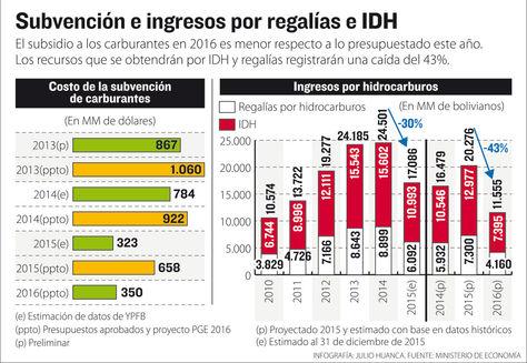 Info ingresos hidrocarburos.