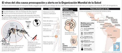 Tapa Zika.