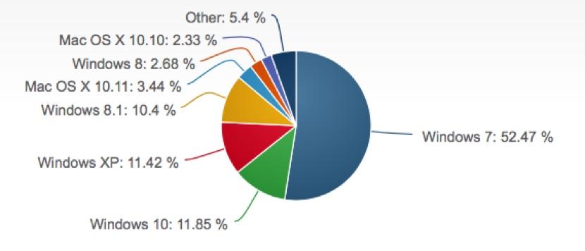 cuota mercado windows 10 1 Windows 10 ya es el segundo sistema operativo del mercado