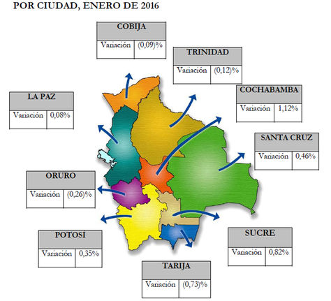 Variación porcentual mensual del IPC por ciudad, enero 2016