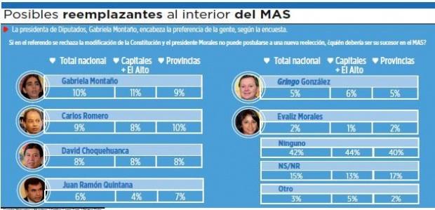 Montaño y Romero, en mejor posición como sucesores de Evo