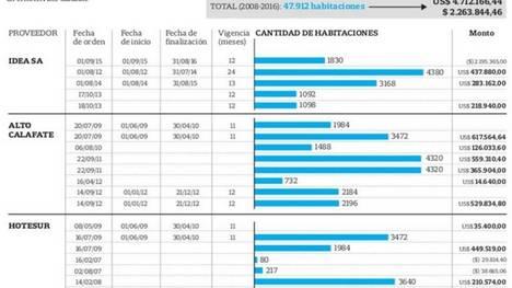 Las planillas que revelan cuánto pagaba Aerolíneas al hotel de Cristina Kirchner. (Foto: Captura La Nación)