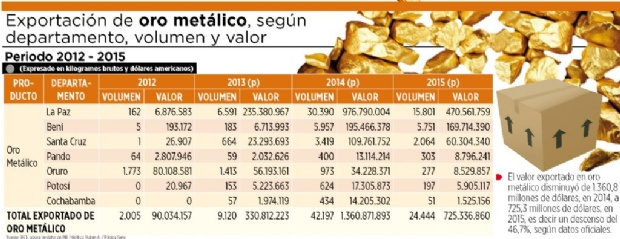 Cae hasta el 46,7% el volumen y valor del oro metálico exportado