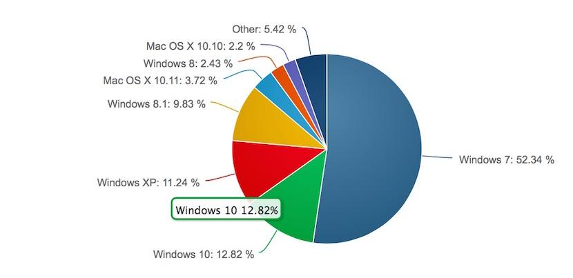 cuota mercado windows 10 Windows 10 sigue ganando cuota de mercado