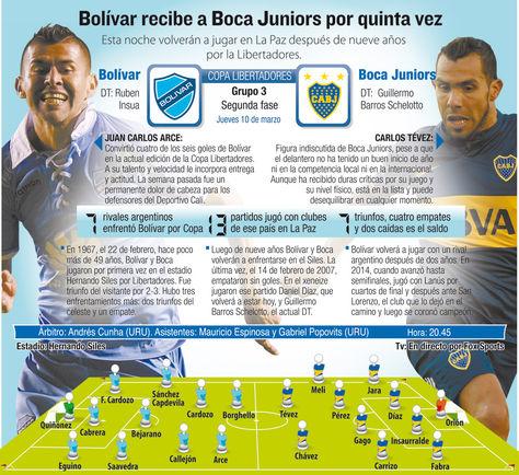 Info Bolívar vs Boca Juniors.
