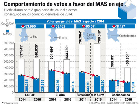 Infografía: J. Huanca-La Razón/Fuente: TSE