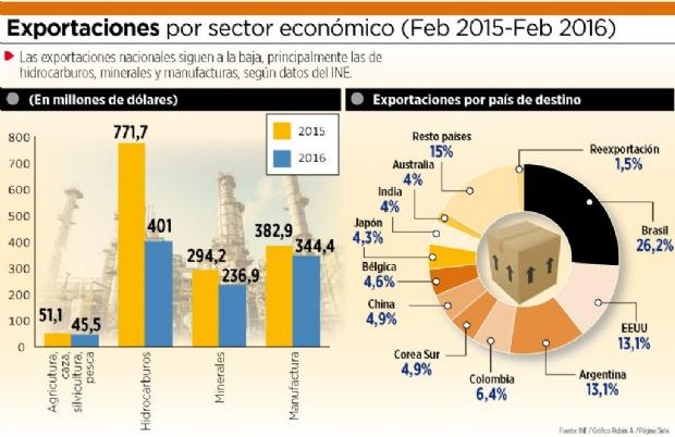 La caída en las exportaciones de hidrocarburos se profundiza