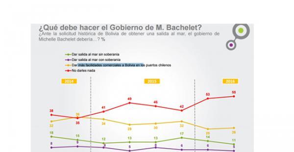 Estos son los nuevos resultados del sondeo realizado por Cadem Plaza Pública de Chile
