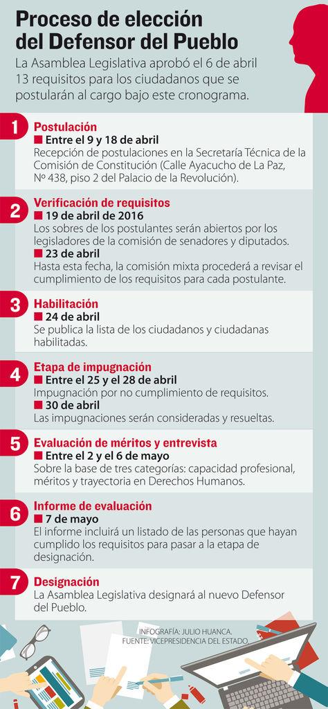 Info elección Defensor.