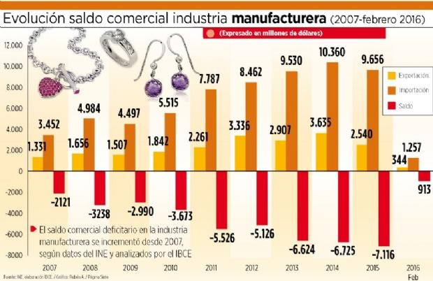 El 18% de importaciones de la manufactura es de China