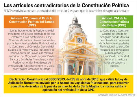 Info artículos contradictorios CPE.