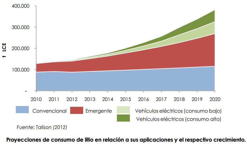 Evolución de la demanda del litio y sus proyección de crecimiento según sus aplicaciones.