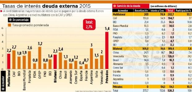 La deuda externa con cinco acreedores tiene tasas más altas