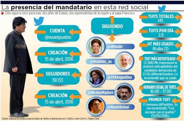 Los tuits más virales de Morales hablan de temas internacionales