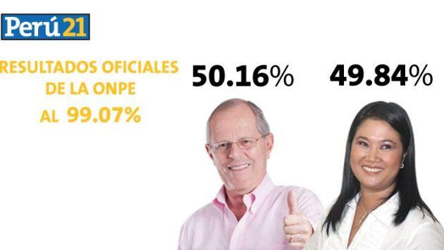 ONPE al 99.07%: PPK obtiene 50.16% y Keiko Fujimori alcanza 49.84%