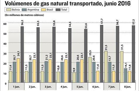 Infografía: La Razón/Fuente: YPFB Transporte SA