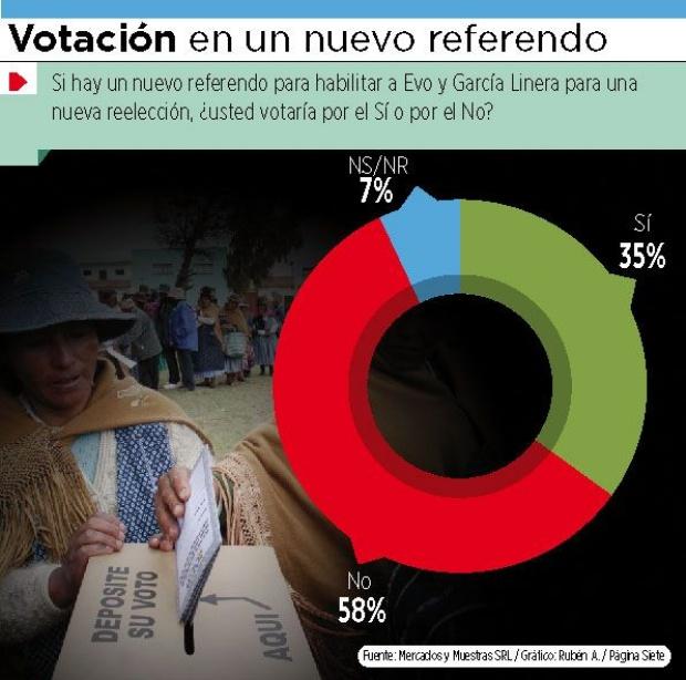 El No  ganaría en un nuevo referendo por cambiar CPE
