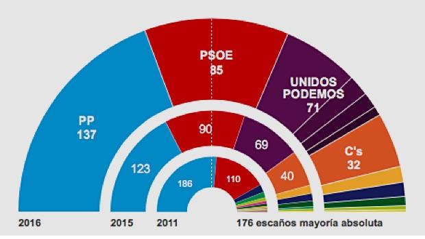 Resultados elecciones generales: Rajoy amplía su victoria y reclama su derecho a gobernar