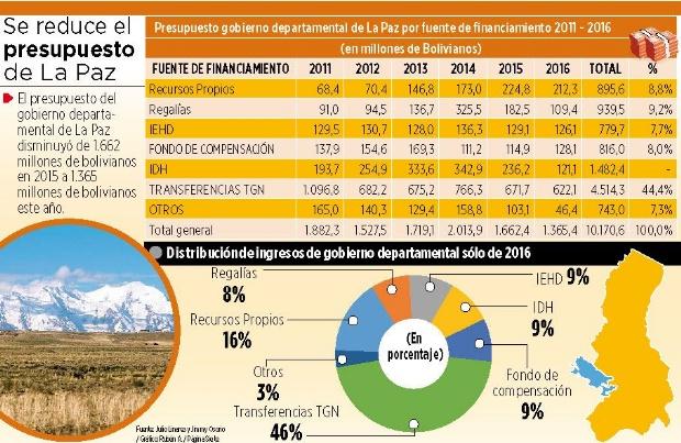 La Paz administró sólo el 3% de los recursos del país en cinco años