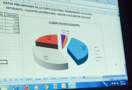 Los resultados oficiales, al 96%, del estamento estudiantil, que apoyó mayoritariamente a Cadima