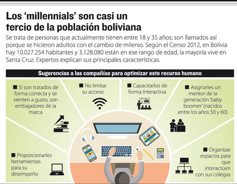 Los 'Millennials' son casi un tercio de la población boliviana. Infografía: La Razón