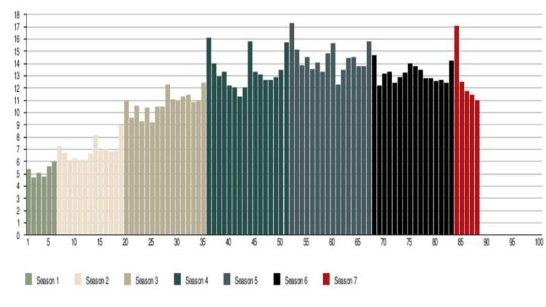 El rating de la serie a lo largo de los años
