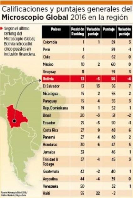 ranking-bolivia