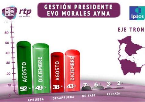Resultados de encuesta en el eje troncal sobre gestión del presidente Evo Morales