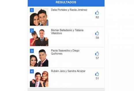 Resultado del versus entre los finalistas de la tercera temporada del Bailando
