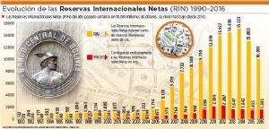 Reservas internacionales de Bolivia caen a su nivel más bajo desde 2010
